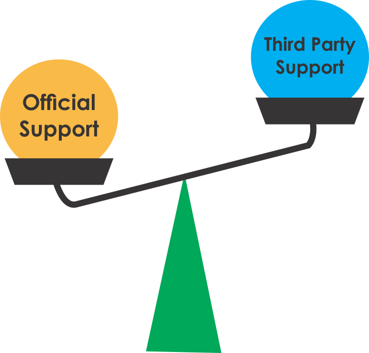 Official Vs Yahoo third party support